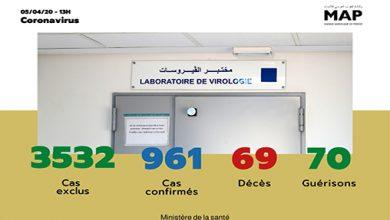 Photo of فيروس كورونا: تسجيل 961  حالة مؤكدة بالمغرب إلى حدود الواحدة زوالا
