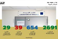 Photo of فيروس كورونا : تسجيل 12 حالة مؤكدة جديدة بالمغرب    (654 في المجموع) وتعافي 29 مريضا .
