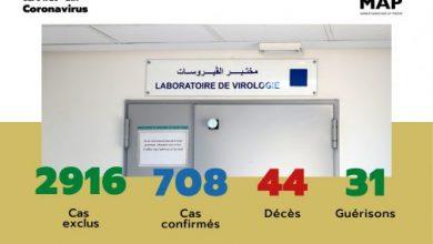 Photo of فيروس كورونا: العدد الإجمالي للإصابات المؤكدة 708 وتماثل 31 شخصا للشفاء