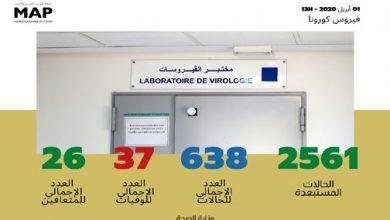 Photo of فيروس كورونا :638 حالة مؤكدة وتماثل 26 حالة للشفاء إلى حدود الواحدة زوالا