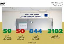 Photo of فيروس كورونا: تسجيل 53 حالة مؤكدة جديدة بالمغرب ترفع العدد الإجمالي إلى 844 حالة