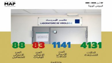 Photo of فيروس كورونا: تسجيل 21 حالة مؤكدة جديدة بالمغرب(1141) وتعافي 88 مريضا