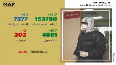 Photo of فيروس كورونا بالمغرب : 107 حالة شفاء خلال الـ24 ساعة الأخيرة