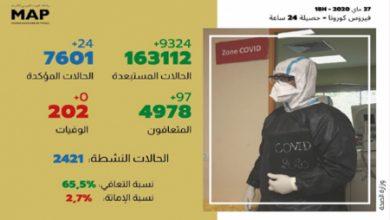 Photo of فيروس كورونا : 24 إصابة مؤكدة جديدة و97 حالة شفاء  في أل24 ساعة الأخيرة .