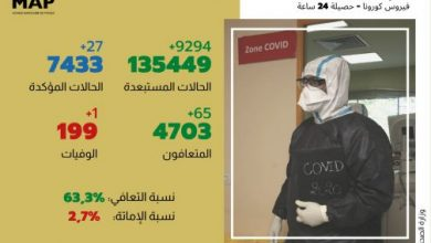 Photo of فيروس كورونا: 27 إصابة مؤكدة جديدة في أل24 ساعة الأخيرة