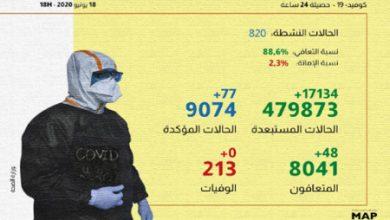 Photo of فيروس كورونا .. 77 إصابة و48 حالة شفاء بالمغرب خلال ال24 ساعة الماضية