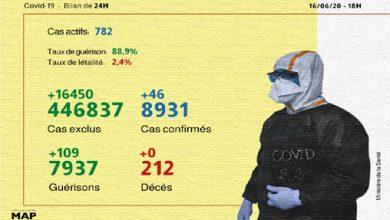 Photo of فيروس كورونا .. 46 إصابة و109 حالات شفاء بالمغرب خلال ال 24 ساعة الماضية