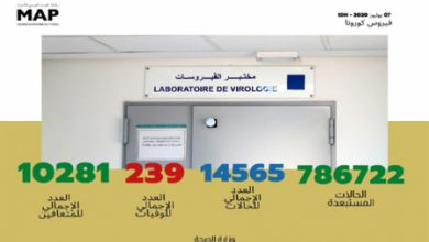 Photo of فيروس كورونا .. تسجيل 186 حالة مؤكدة جديدة بالمغرب خلال ال16 ساعة الأخيرة