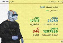 Photo of كوفيد-19 ..تسجيل 1046 إصابة  في أكبر حصيلة بالمغرب خلال الـ24 ساعة الماضية