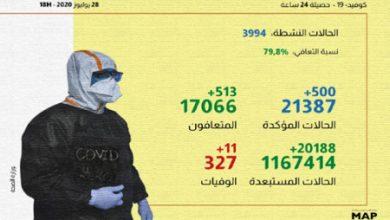 Photo of كوفيد-19 .. 500 إصابة و513 حالة شفاء و11 حالة وفاة خلال الـ24 ساعة الماضية